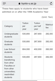 Costs of Kyoto University Tuition